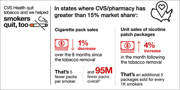 CVS Health Case Study Results
